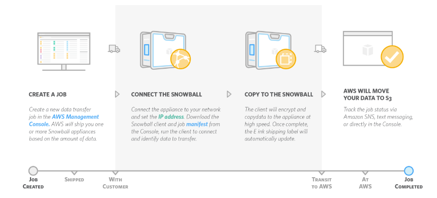 AWS Snowmobile step-by-step route