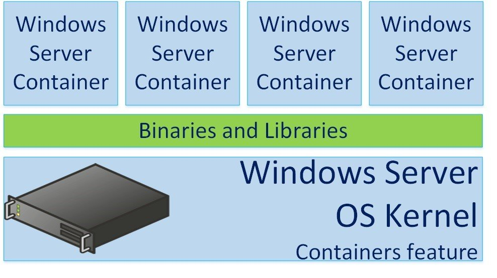 Windows Containers and Hyper-V Containers