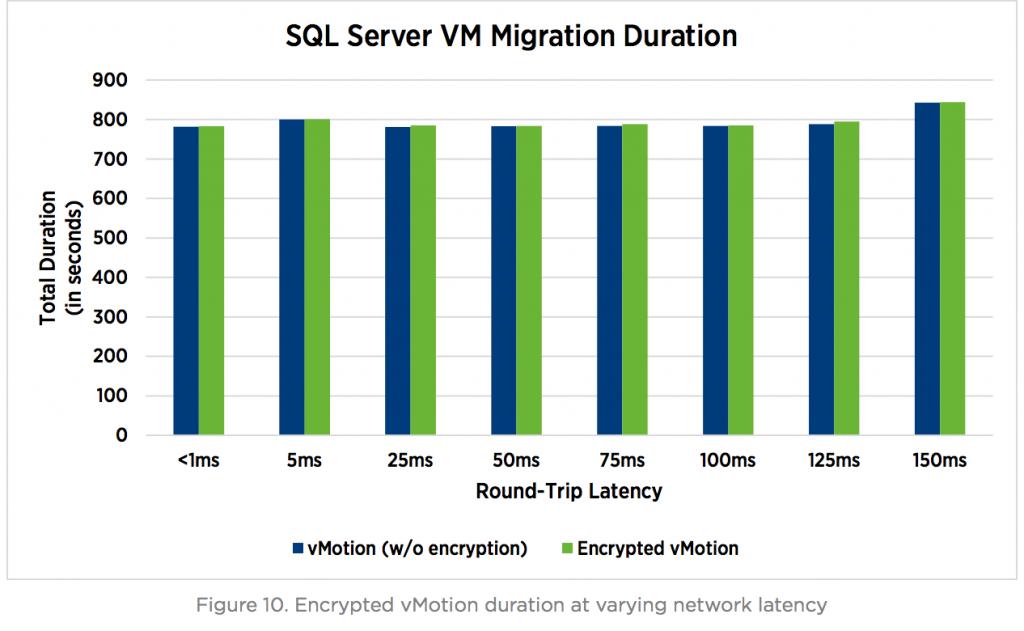 SQL Server VM Migration Duration