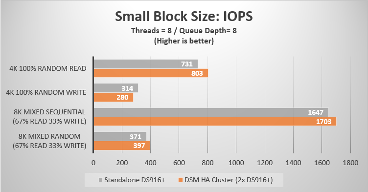 Small Block Size IOPS