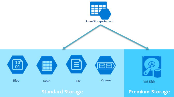 Azure storage Account schema
