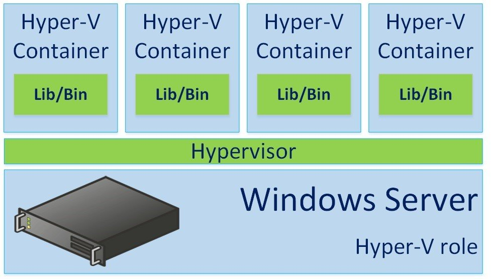 Windows Containers and Hyper-V role