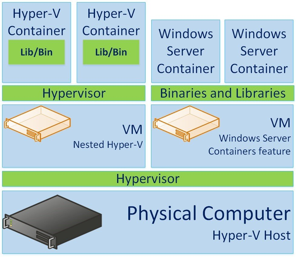 Hyper-V Containers and Windows Server Containers