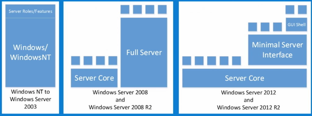 Nano evolution of Windows Server in relation to GUI