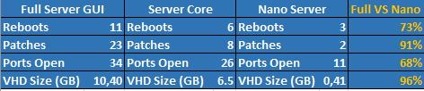 Server types comparison