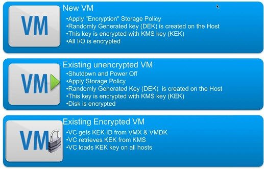 Virtual Machines encryption options