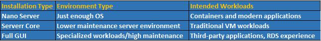 installation types of Windows Server 2016
