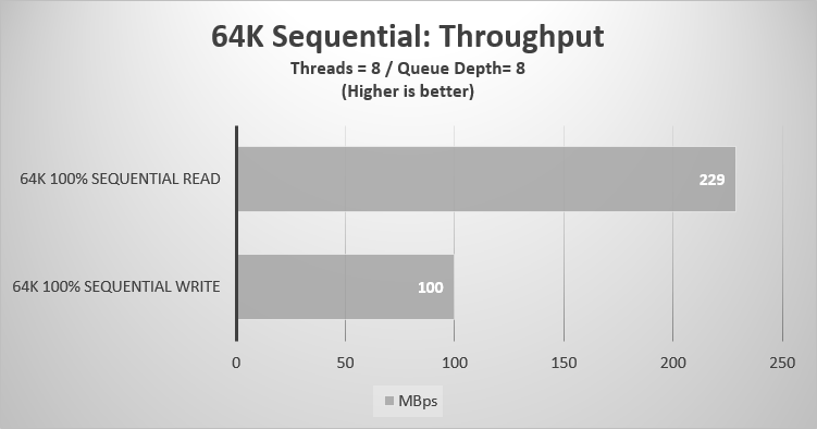 64K Sequential Throughput