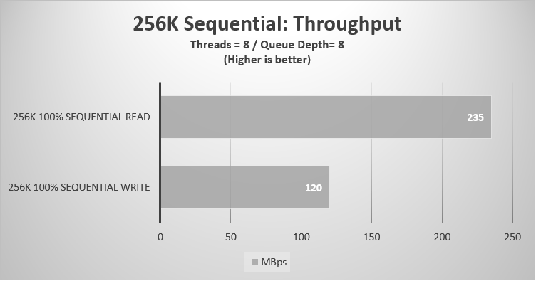 256K Sequential Throughput