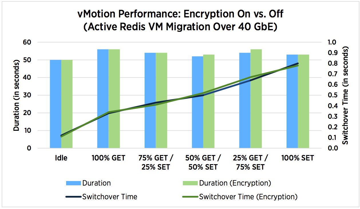 Encryption of VMware vSphere 6 5 virtual machines and