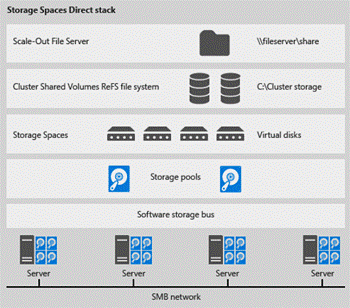 Storage Spaced Direct stack