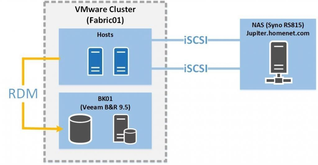 cluster storage is based on iSCSI and a Synology NAS