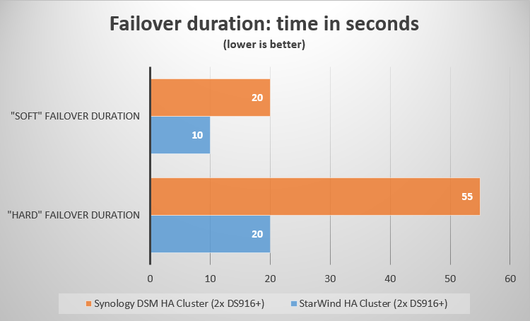 Failover duration time in seconds