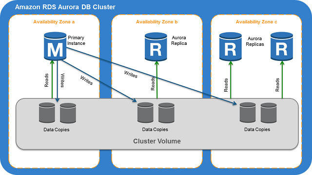 Amazon RDS Aurora DB Cluster