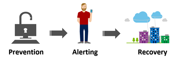 Prevention Alerting and Recovery