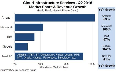Cloud Infrastructure Services Q2
