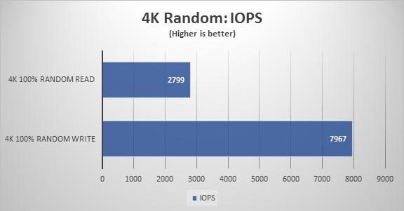 4K Random IOPS