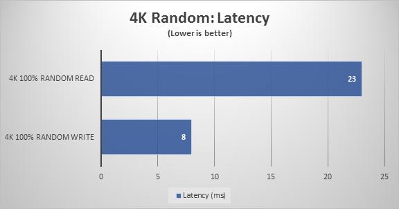 4K Random Latency