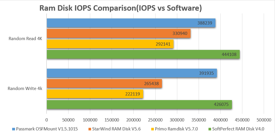 RAM Disk IOPS Comparison IOPS vs Software