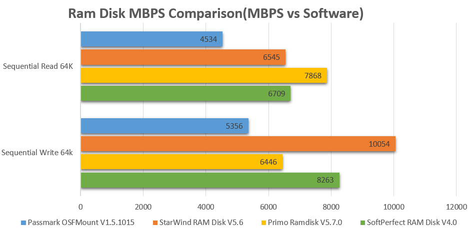 RAM Disk IOPS Comparison MBPS vs Software