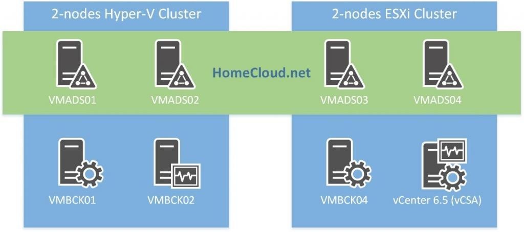 2-node Cluster based on Hyper-V 2016 and ESXi 6.5