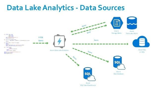 Azure Data Lake Analytics with Data Sources
