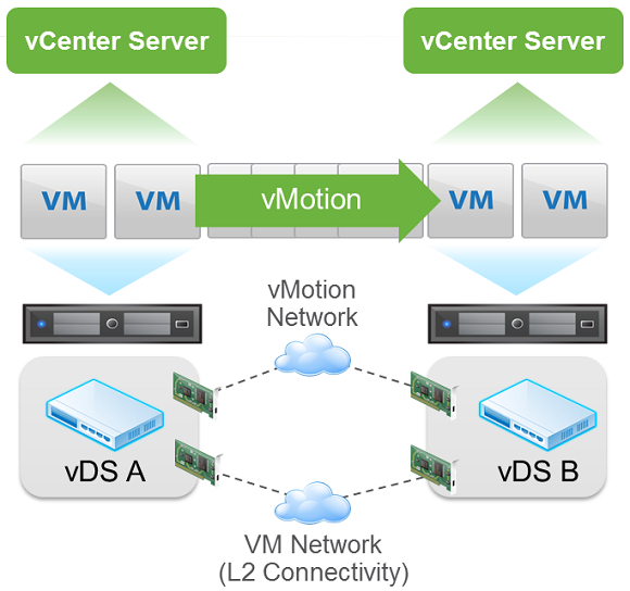 Cross-vCenter vMotion
