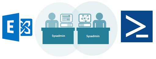 Managing Exchange Server 2016 Using PowerShell | StarWind Blog