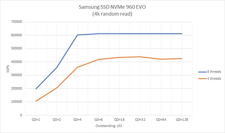 Samsung SSD NVMe 960EVO 4K random read results
