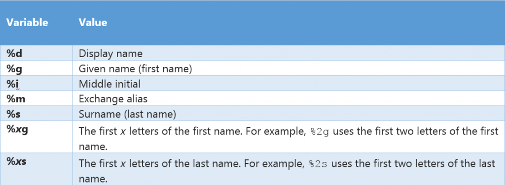 variables to define the local part of the email address