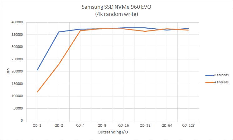 Samsung SSD NVMe 960EVO 4K random write