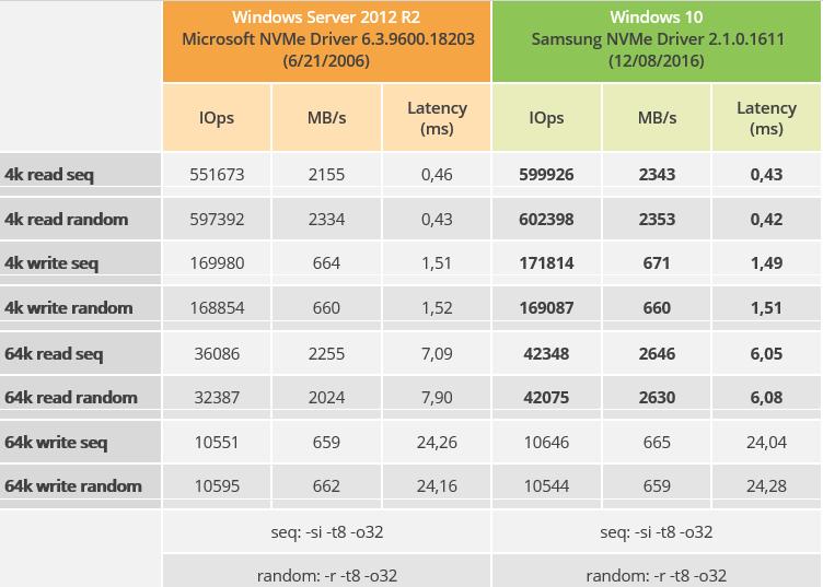 Samsung SSD NVMe 960EVO 500GB performance Microsoft NVMe Driver and Samsung NVMe Driver