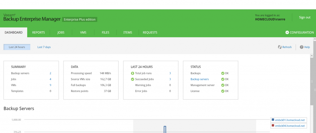 Veeam Backup Enterprise Manager dashboard view