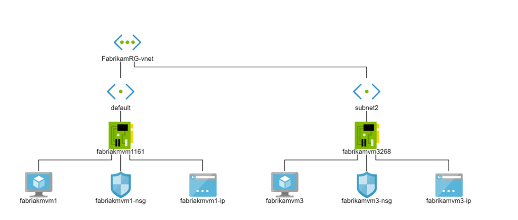 Azure Network Watcher topology
