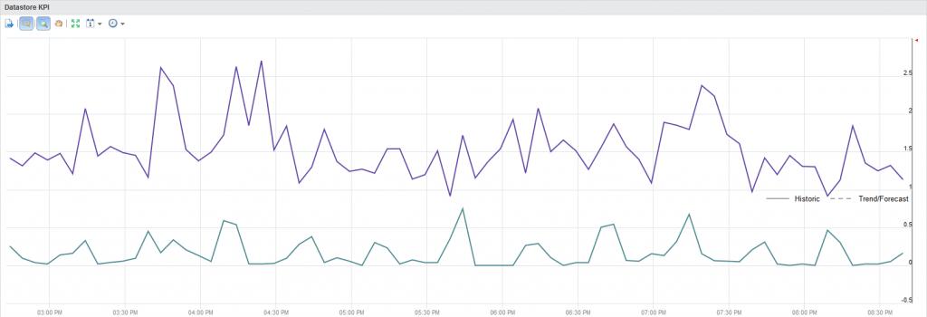 Datastore KPI view