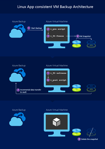 Linux app consistent VM backup architecture
