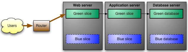 Diagram user router web server application server database server