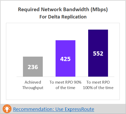Required Network Bandwith Mbps for Delta Replication
