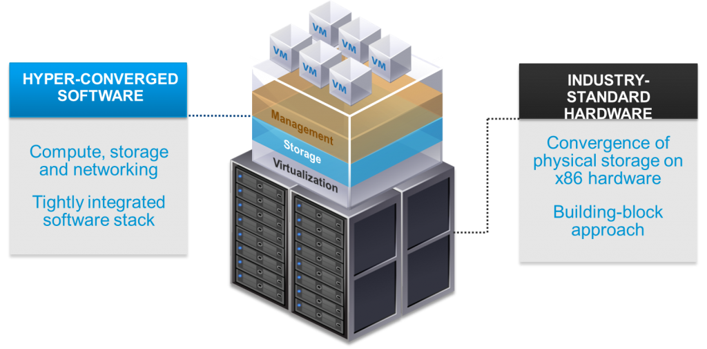 Hyper-Converged Infrastructure structure
