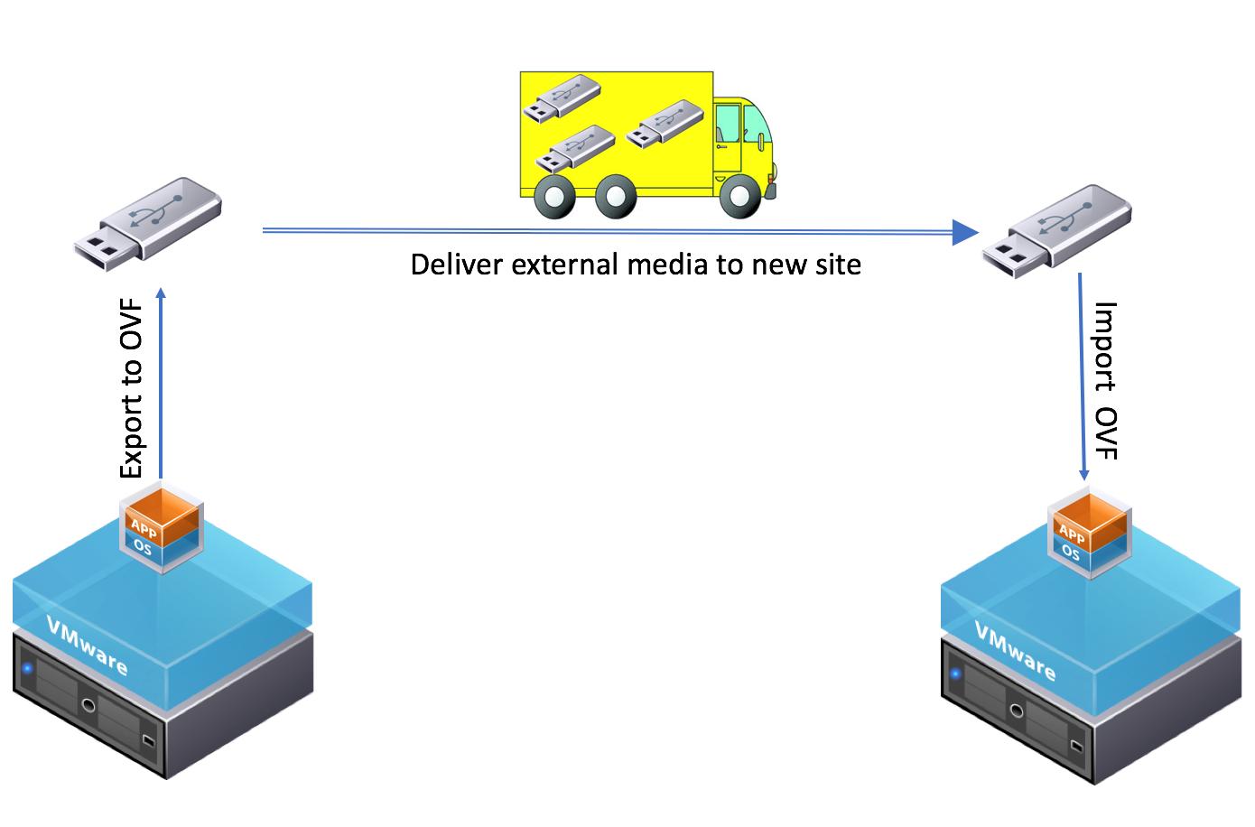 Vmware Virtual Workload Migration Tools Starwind Blog