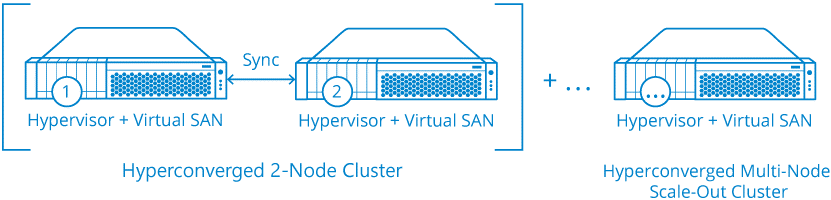 hyperconverged 2 nodes cluster and hyperconverged multi-node scale out cluster