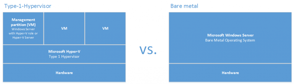 Hyper-V hypervisor vs. bare metal