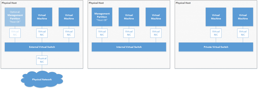 Virtual Switch Types