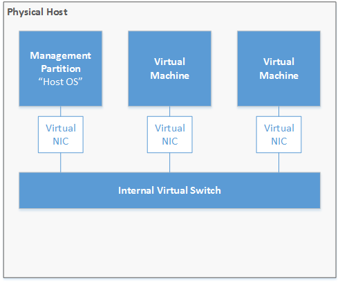 Internal virtual switch