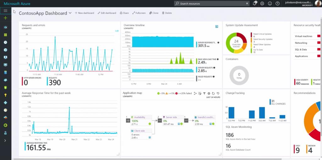 Microsoft Azure Monitor view