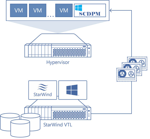 StarWind VTL configuration with SCDPM