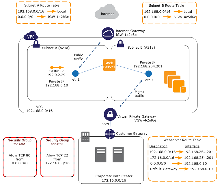 AWS ENA interfaces diagram