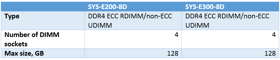 Supermicro SuperServers Memory Specifications