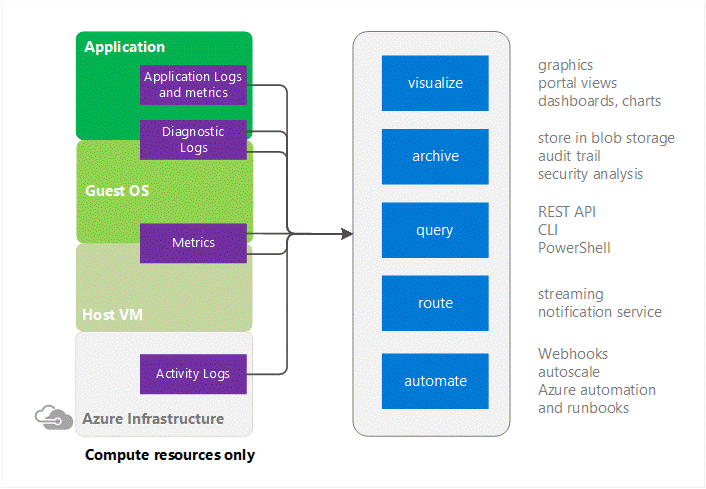 Azure Monitor capabilities diagram