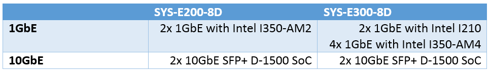 Supermicro network specifications
